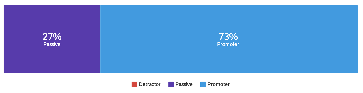 Promoter vs Passive